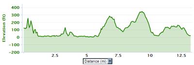 Big Sur Half Marathon Elevation Map.Nike Women S Half Marathon And She Runs